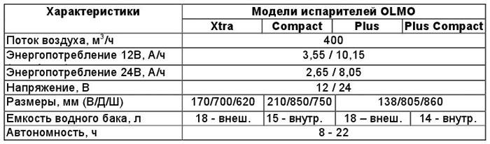 Технические характеристики кондиционеров испарительного типа OLMO